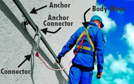Components of fall protection